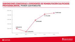 La rehabilitación de viviendas en Navarra aumenta un 59% en el primer cuatrimestre de 2018