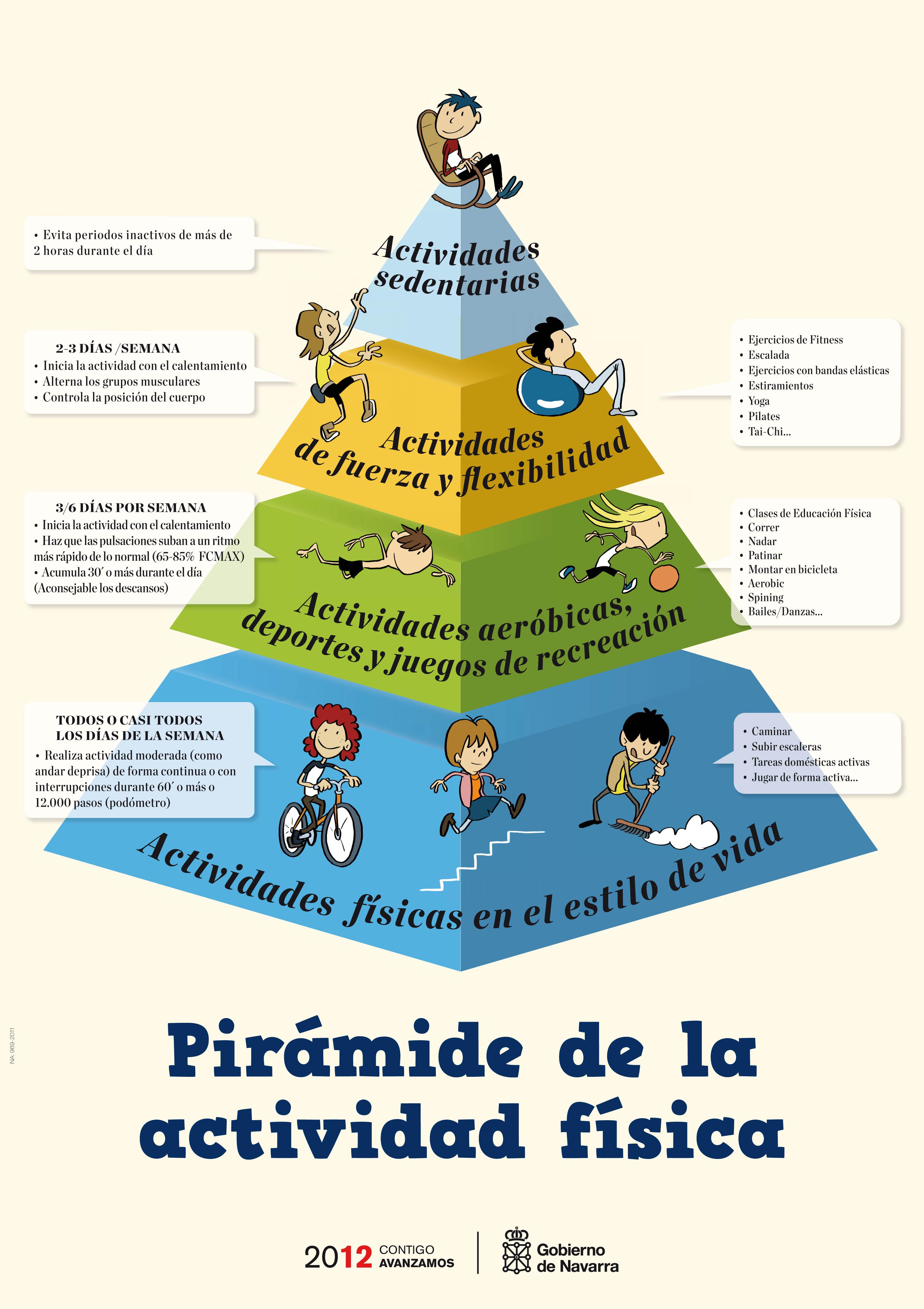 Deporte Y Educación Física Miscelánea Pirámide De La Actividad Física