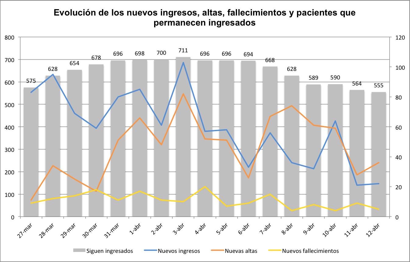 Gráfico con las personas hospitalizadas por COVID-19 en Navarra