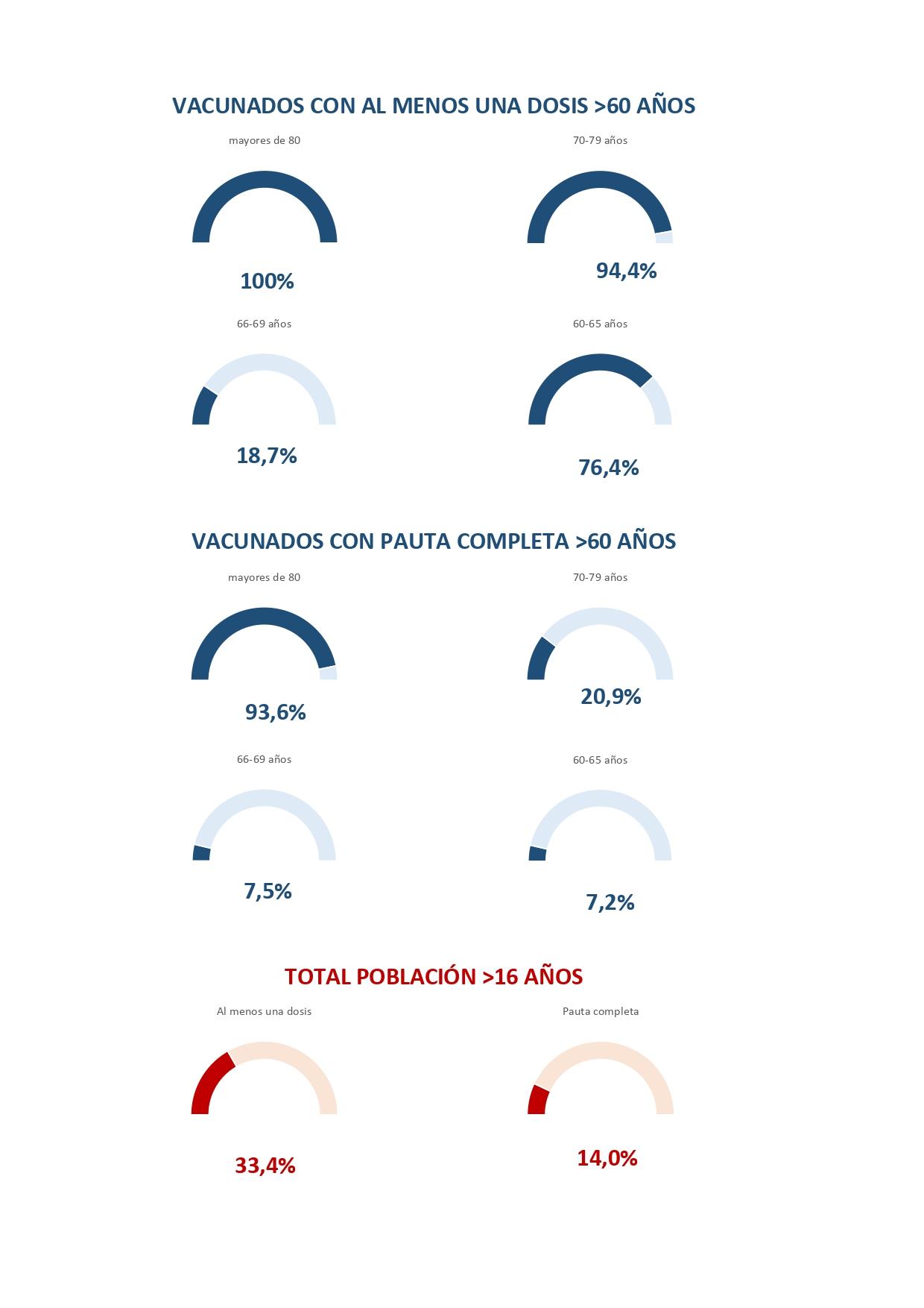 Gráfico vacunación.